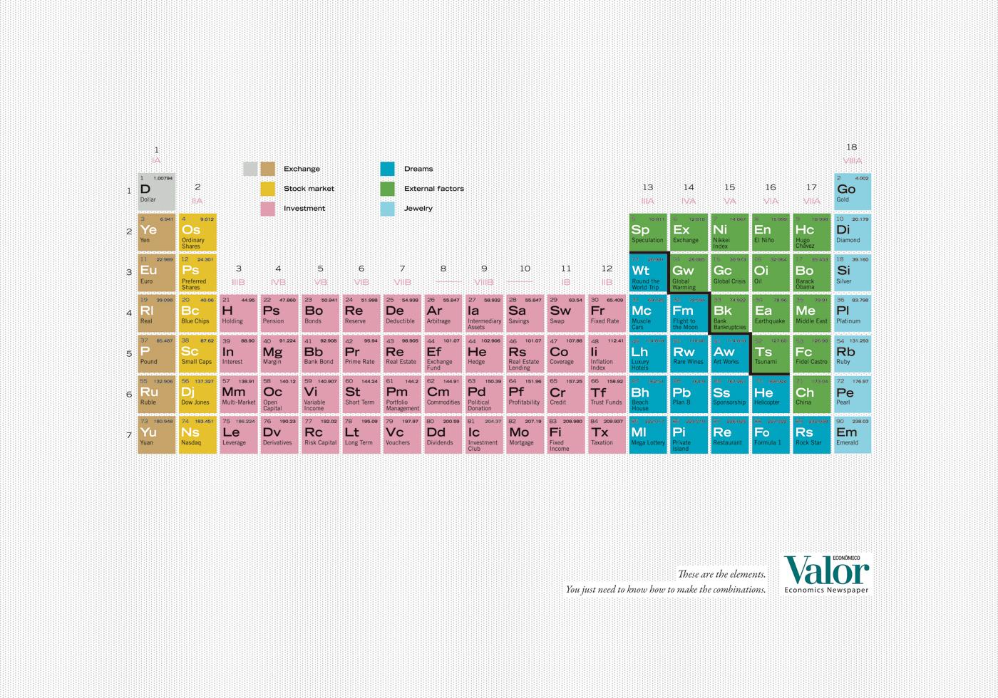 Valor economics newspaper una tavola periodica economica - Tavola periodica per bambini ...
