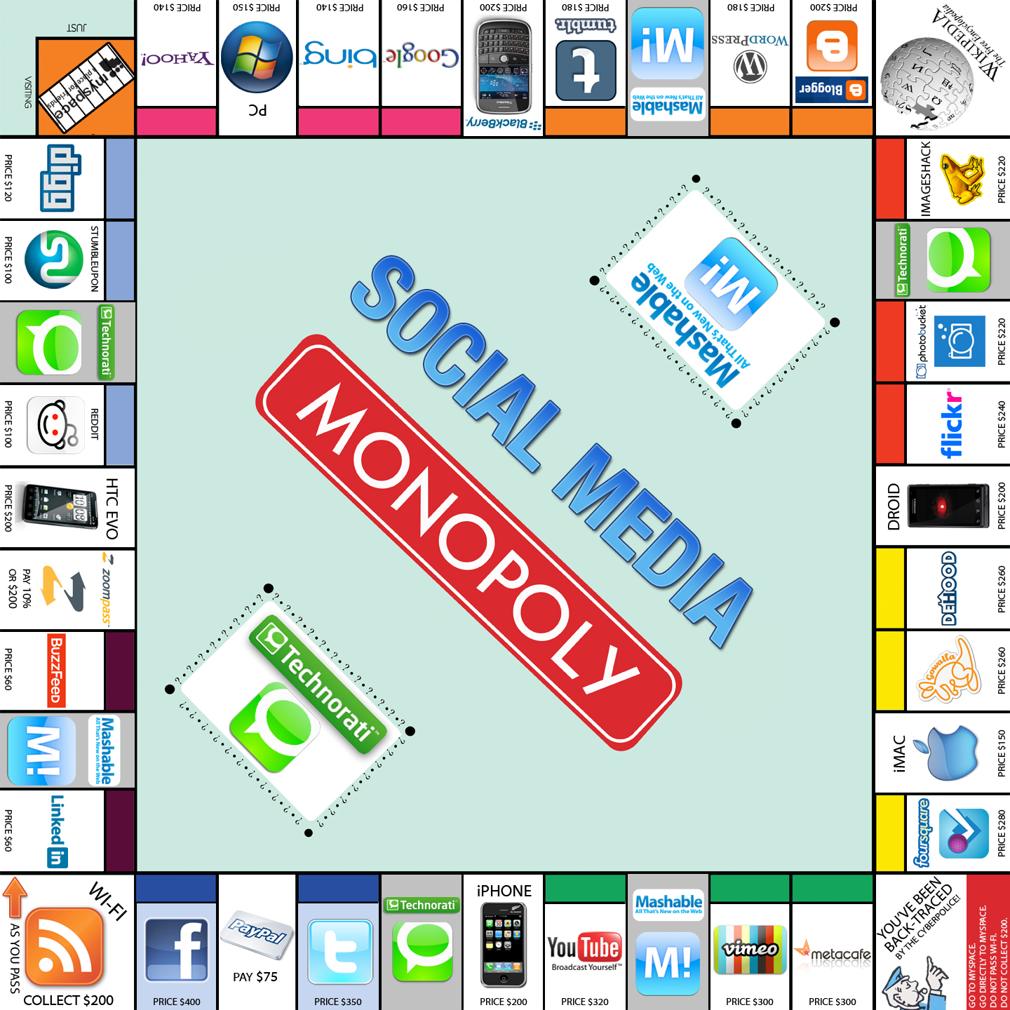 Social Media Monopoly (by Mashable & Technorati)