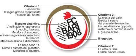 FC BARI 1908 logotype